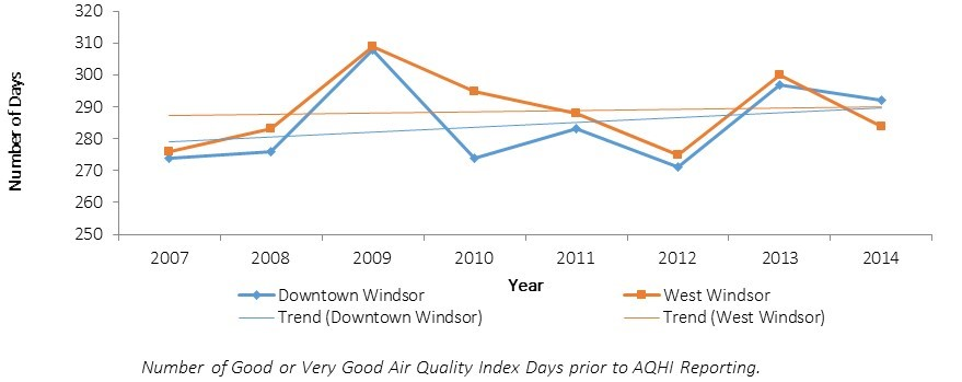 Number of good or very good air quality days