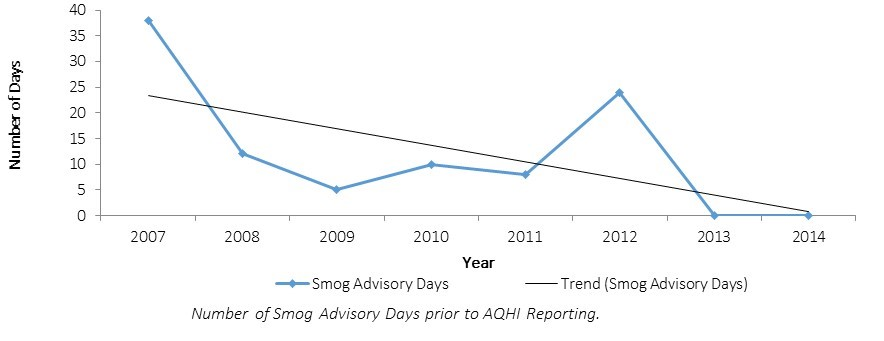 Number of smog advisory days in Windsor has decreased since 2007