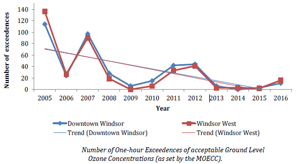 Number of One-hour exceedences of acceptable Ground level ozone concentrations declining
