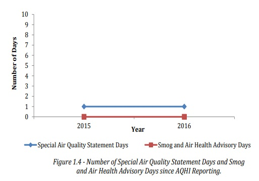 Chart of air quality health index advisories, 2015 and 2016