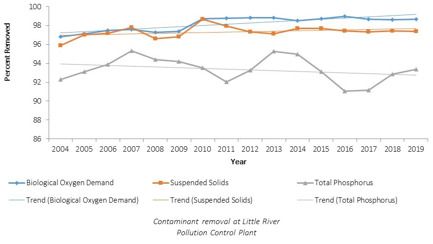 Chart of Contaminant Removal Percentage at Little River Pollution Control Plant