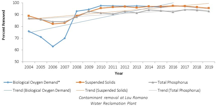 Chart of Contaminant Removal Percentage at Lou Romano Water Reclamation Plant