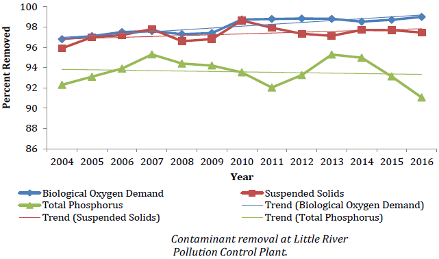 Chart of contaminant removal at Little River Pollution Control Plant