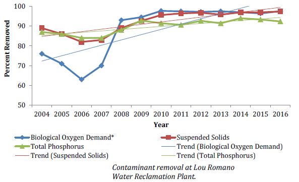 Chart of contaminant removal at Lou Romano Water Reclamation Plant