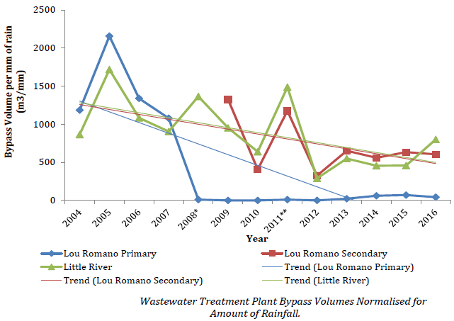 Chart of Wastewater treatment plant bypass volumes normalised for amount of rainfall