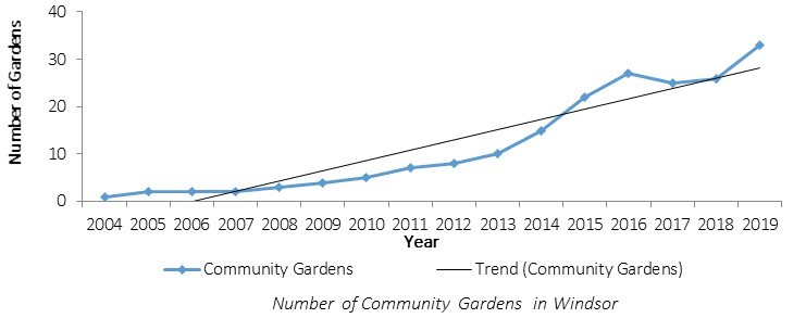 Chart of number of community gardens