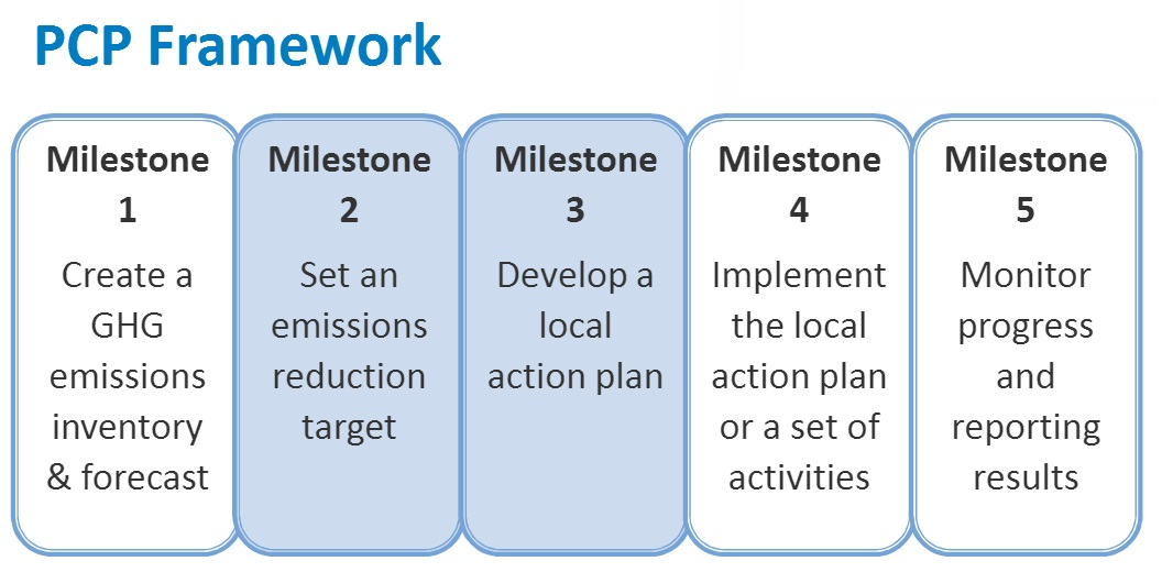The PCP Framework is a 5-milstone process. Windsor is now completing Milestones 2 and 3