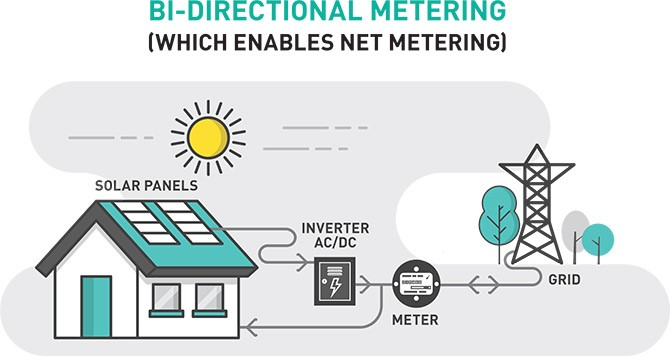 Schematic of bi-directional metering, including solar panels, inverter, meter and grid